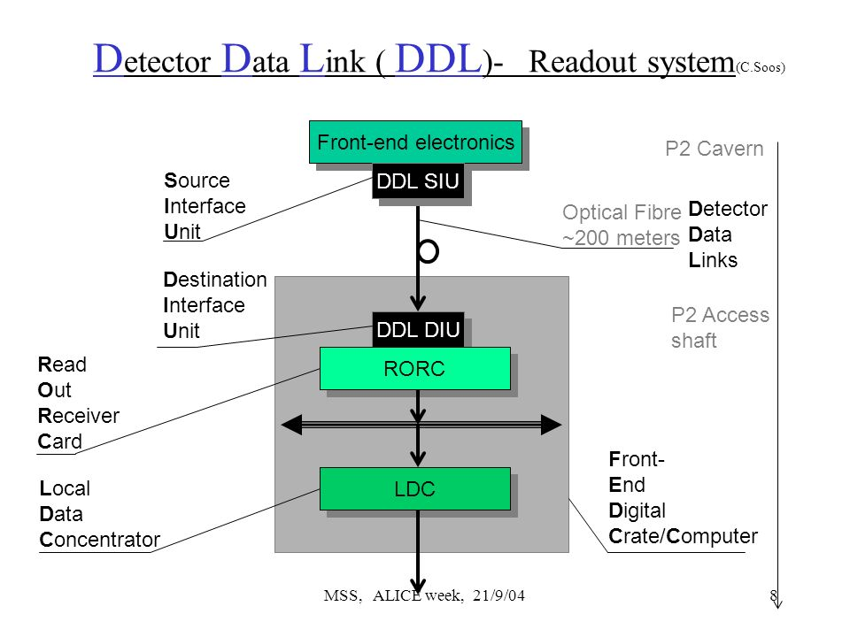 MSS, ALICE week, 21/9/048 D etector D ata L ink ( DDL )- Readout system (C.Soos) Front-end electronics Detector Data Links DDL SIU DDL DIU RORC Source Interface Unit Destination Interface Unit Read Out Receiver Card LDC Local Data Concentrator Front- End Digital Crate/Computer P2 Cavern P2 Access shaft Optical Fibre ~200 meters