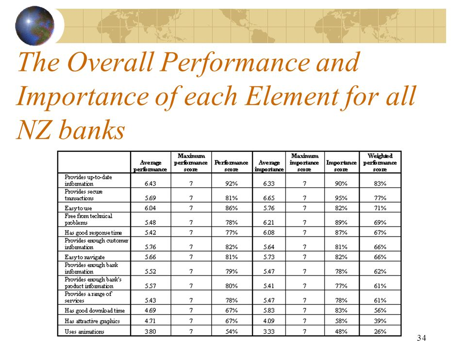 1 An Evaluation of Internet Banking in New Zealand Presenter