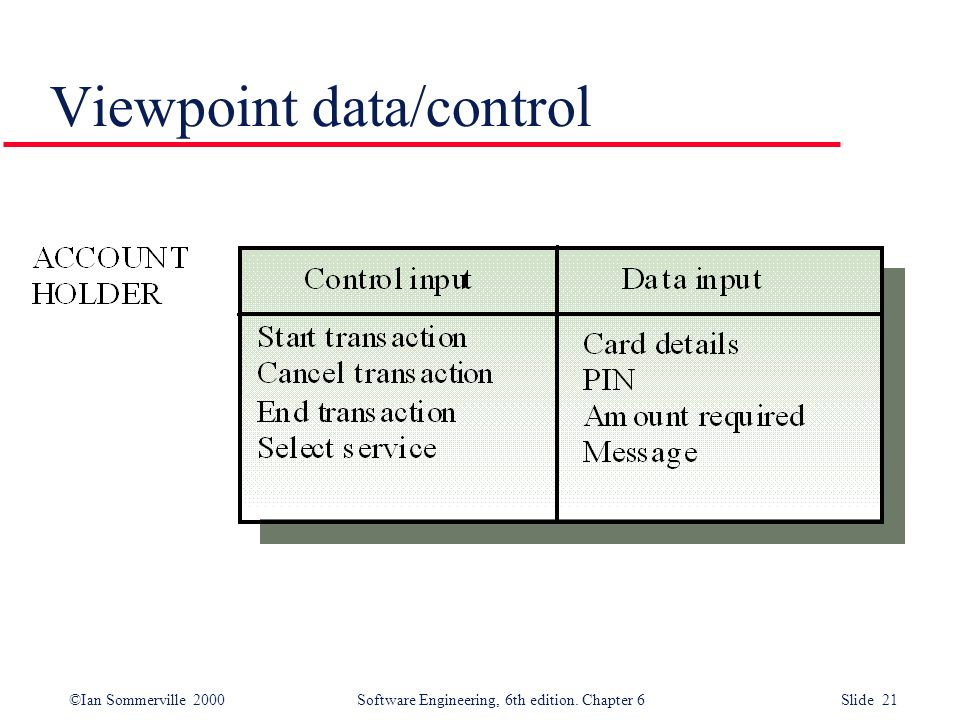 ©Ian Sommerville 2000 Software Engineering, 6th edition. Chapter 6 Slide 21 Viewpoint data/control