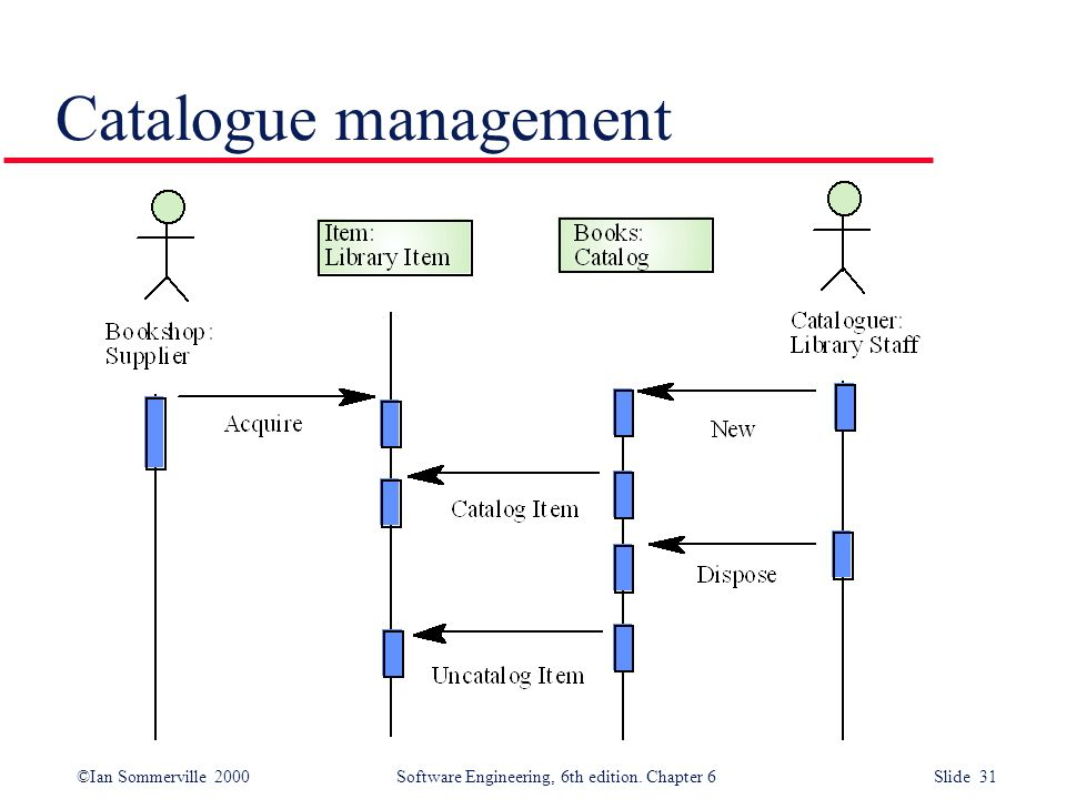 ©Ian Sommerville 2000 Software Engineering, 6th edition. Chapter 6 Slide 31 Catalogue management