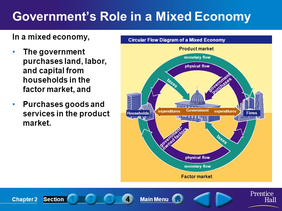 Chapter 2sectionmain menu answering the three economic questions 19 chapter 2sectionmain menu monetary flow physical flow monetary flow physical flow circular flow diagram of a mixed economy households firms product ccuart Images