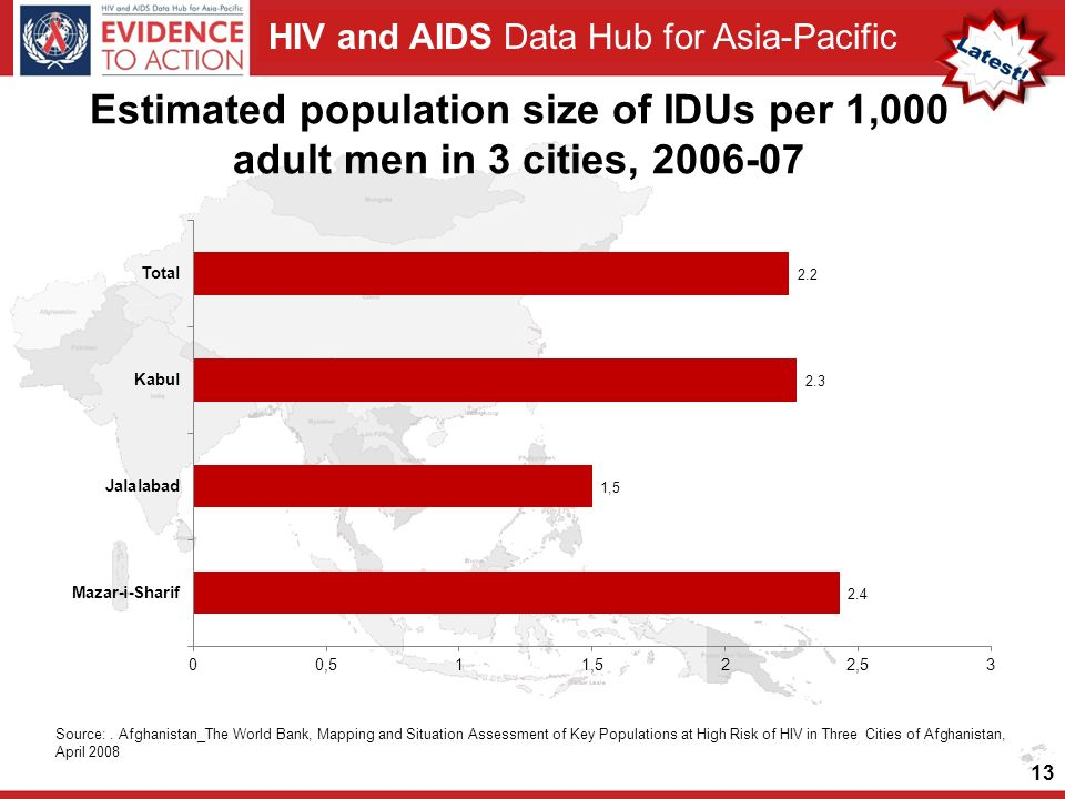 HIV and AIDS Data Hub for Asia-Pacific Estimated population size of IDUs per 1,000 adult men in 3 cities, 2006-07 13 Source:.