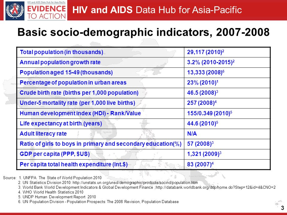 HIV and AIDS Data Hub for Asia-Pacific 3 Basic socio-demographic indicators, 2007-2008 Total population (in thousands)29,117 (2010) 2 Annual population growth rate3.2% (2010-2015) 2 Population aged 15-49 (thousands)13,333 (2008) 6 Percentage of population in urban areas23% (2010) 1 Crude birth rate (births per 1,000 population)46.5 (2008) 3 Under-5 mortality rate (per 1,000 live births)257 (2008) 4 Human development index (HDI) - Rank/Value155/0.349 (2010) 5 Life expectancy at birth (years)44.6 (2010) 5 Adult literacy rateN/A Ratio of girls to boys in primary and secondary education(%)57 (2008) 3 GDP per capita (PPP, $US)1,321 (2009) 3 Per capita total health expenditure (Int.$)83 (2007) 4 Source: 1.
