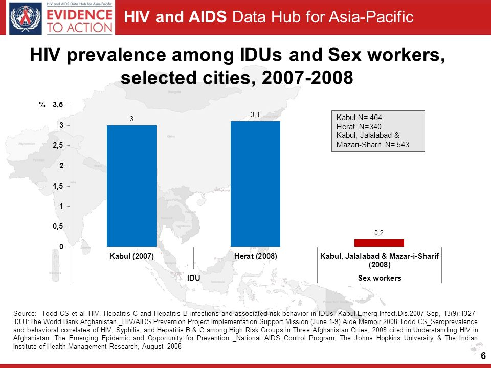 HIV and AIDS Data Hub for Asia-Pacific HIV prevalence among IDUs and Sex workers, selected cities, 2007-2008 6 Source: Todd CS et al_HIV, Hepatitis C and Hepatitis B infections and associated risk behavior in IDUs, Kabul.Emerg.Infect.Dis.2007 Sep, 13(9):1327- 1331:The World Bank Afghanistan _HIV/AIDS Prevention Project Implementation Support Mission (June 1-9) Aide Memoir 2008:Todd CS_Seroprevalence and behavioral correlates of HIV, Syphilis, and Hepatitis B & C among High Risk Groups in Three Afghanistan Cities, 2008 cited in Understanding HIV in Afghanistan: The Emerging Epidemic and Opportunity for Prevention _National AIDS Control Program, The Johns Hopkins University & The Indian Institute of Health Management Research, August 2008 Kabul N= 464 Herat N=340 Kabul, Jalalabad & Mazari-Sharit N= 543