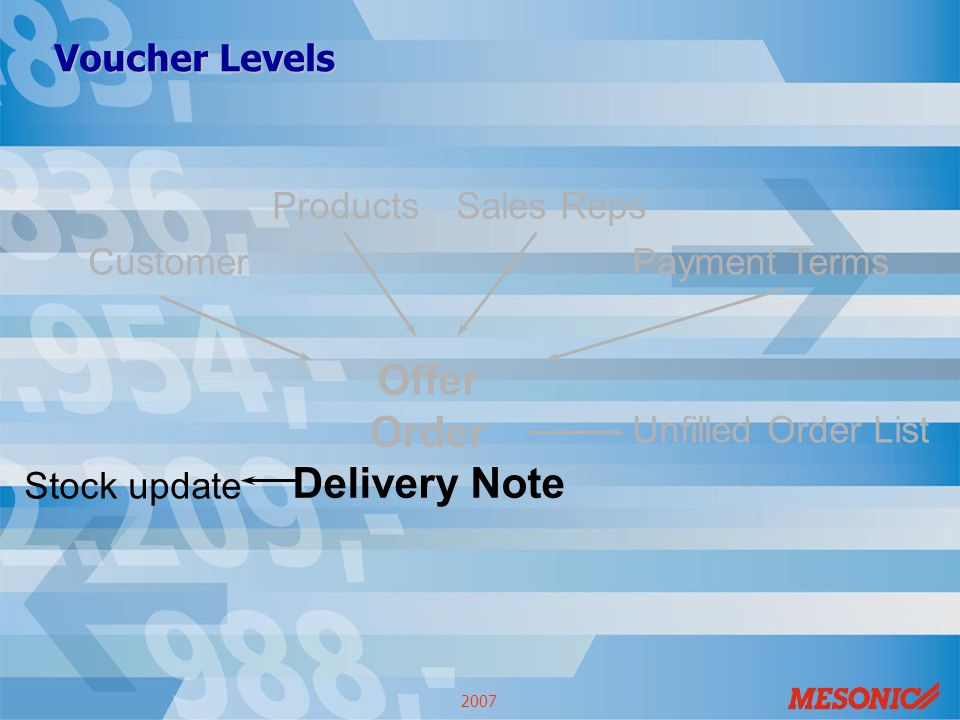 WINLine ® ACC2 Basics Seminar Voucher Levels Customer ProductsSales