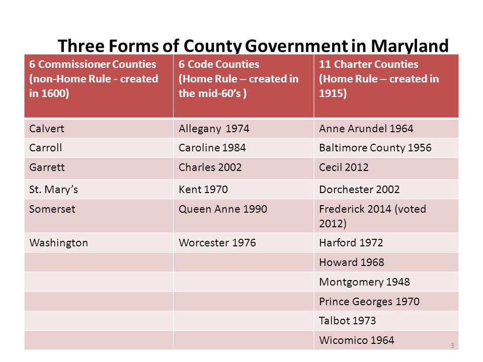 Why Charter Government? Charles County Charter Board  - ppt