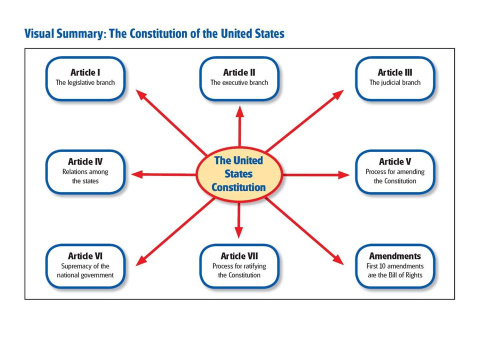 The Framing and Ratification of the Constitution of the United ...