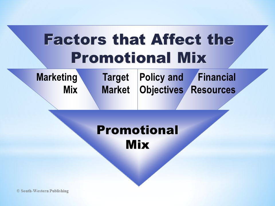© South-Western Publishing Factors that Affect the Promotional Mix Financial Resources Policy and Objectives Marketing Mix Target Market PromotionalMix