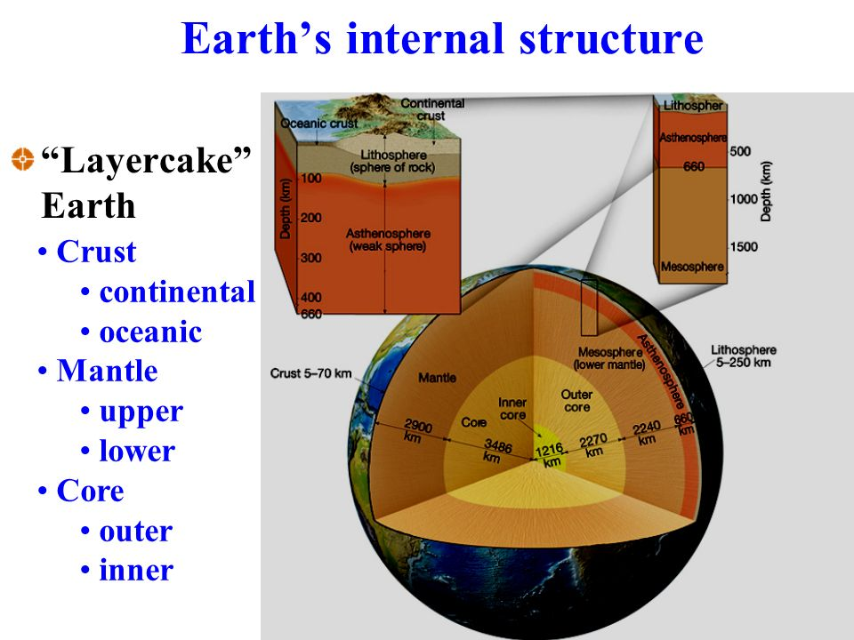 Earth's internal structure Layercake Earth Crust continental oceanic Mantle upper lower Core outer inner