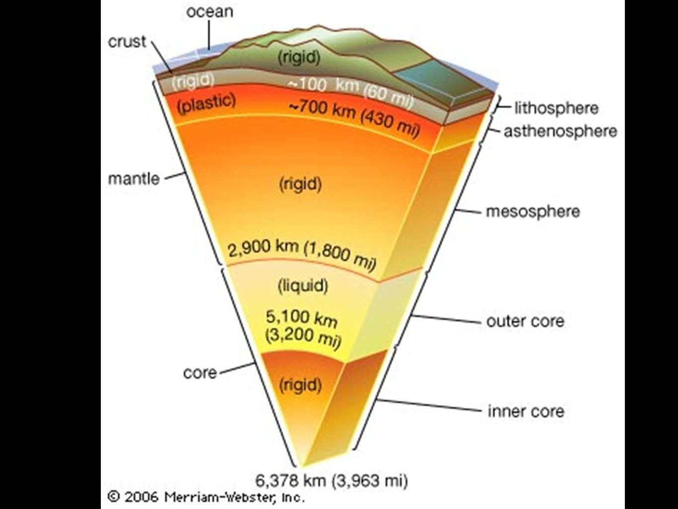 Layers of the earth diagram webster search for wiring diagrams layers of the earth diagram webster example electrical circuit u2022 rh electricdiagram today layers of the earth mantle all the layers of earth ccuart Images
