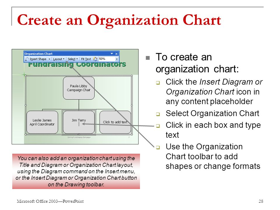 Microsoft Office 2003—PowerPoint 28 Create an Organization Chart To create an organization chart:  Click the Insert Diagram or Organization Chart icon in any content placeholder  Select Organization Chart  Click in each box and type text  Use the Organization Chart toolbar to add shapes or change formats You can also add an organization chart using the Title and Diagram or Organization Chart layout, using the Diagram command on the Insert menu, or the Insert Diagram or Organization Chart button on the Drawing toolbar.