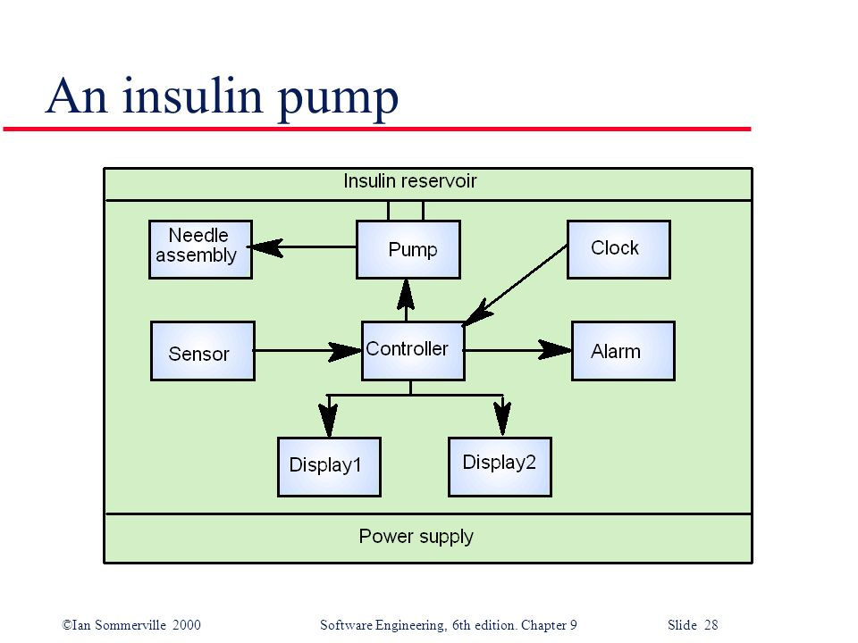 ©Ian Sommerville 2000Software Engineering, 6th edition. Chapter 9 Slide 28 An insulin pump