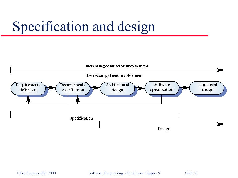 ©Ian Sommerville 2000Software Engineering, 6th edition. Chapter 9 Slide 6 Specification and design
