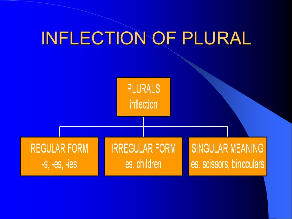 INFLECTION OF PLURAL