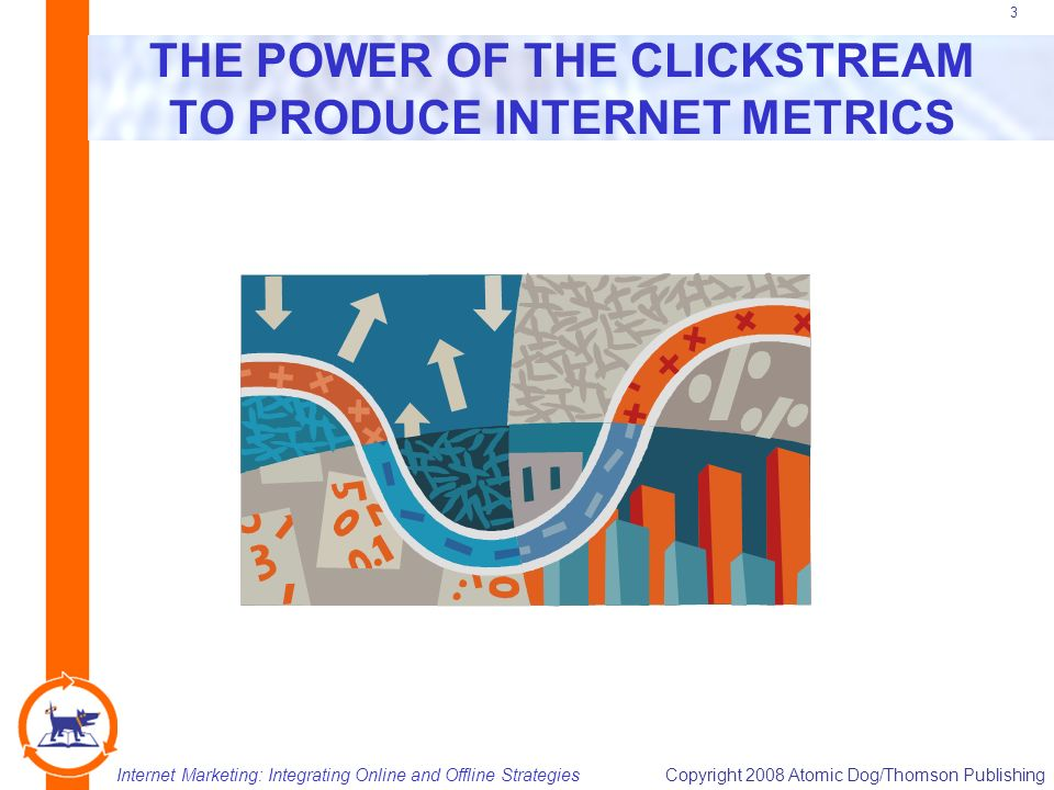 Internet Marketing: Integrating Online and Offline StrategiesCopyright 2008 Atomic Dog/Thomson Publishing 3 THE POWER OF THE CLICKSTREAM TO PRODUCE INTERNET METRICS