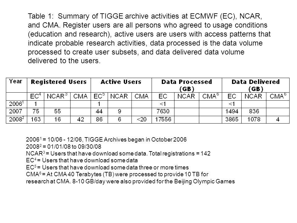Table 1: Summary of TIGGE archive activities at ECMWF (EC), NCAR, and CMA.