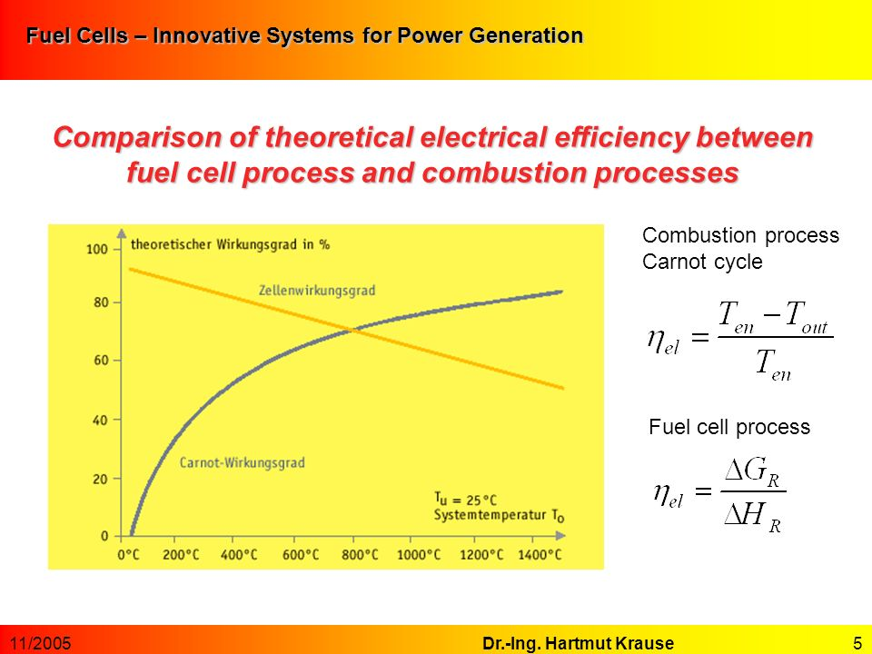 Fuel Cells – Innovative Systems for Power Generation Fuel Cells For