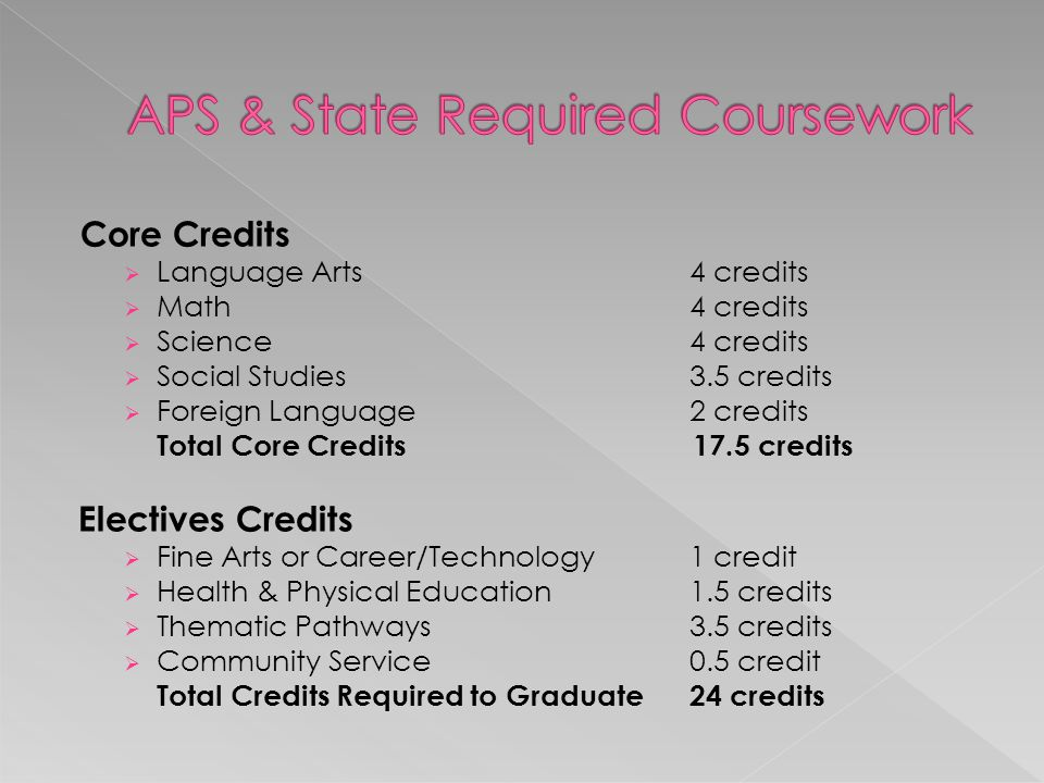 Core Credits  Language Arts 4 credits  Math 4 credits  Science 4 credits  Social Studies 3.5 credits  Foreign Language 2 credits Total Core Credits 17.5 credits Electives Credits  Fine Arts or Career/Technology 1 credit  Health & Physical Education 1.5 credits  Thematic Pathways 3.5 credits  Community Service 0.5 credit Total Credits Required to Graduate 24 credits