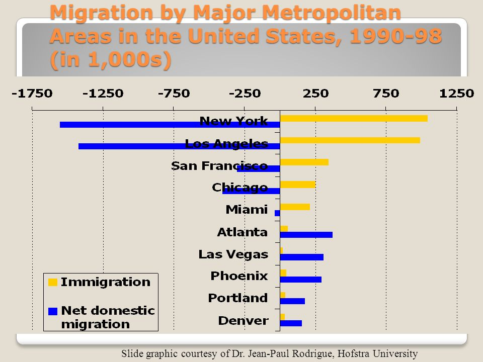 Migration by Major Metropolitan Areas in the United States, (in 1,000s) Slide graphic courtesy of Dr.