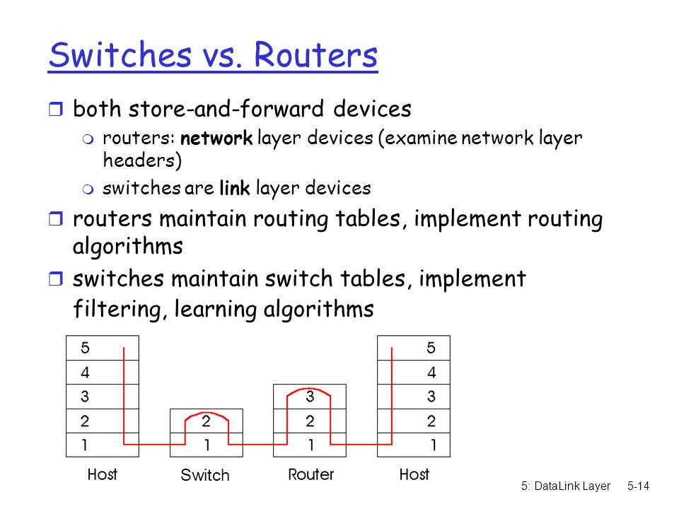 5: DataLink Layer5-14 Switches vs.