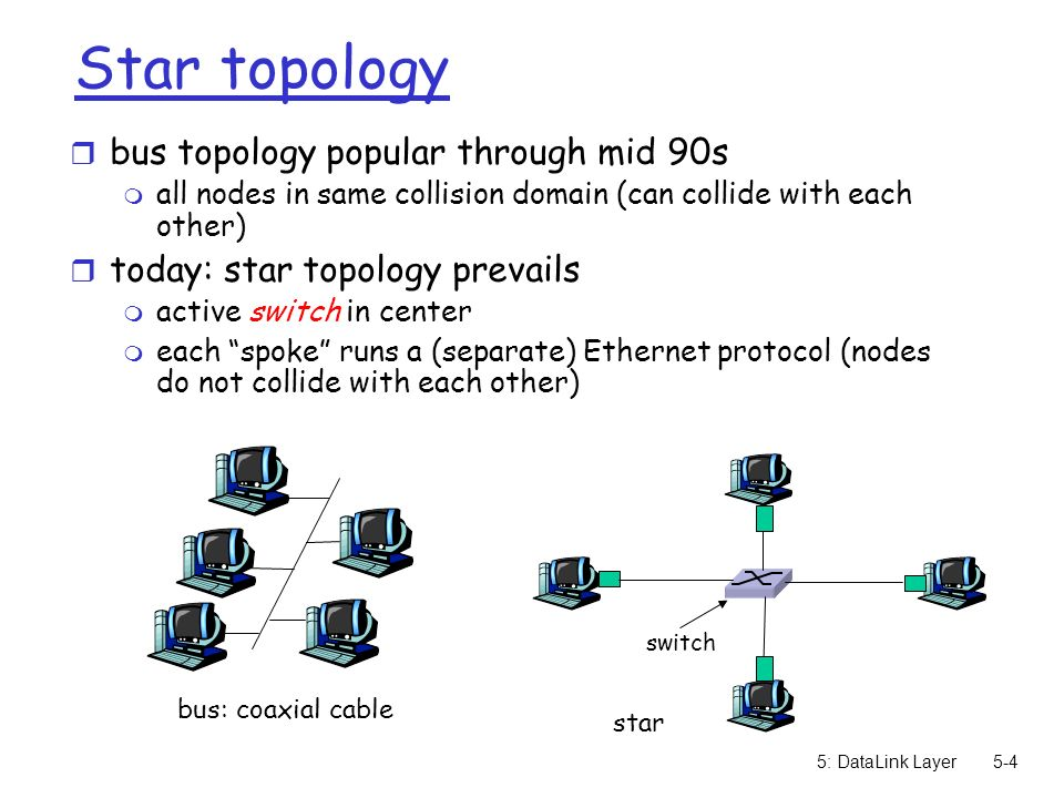 5: DataLink Layer5-4 Star topology r bus topology popular through mid 90s m all nodes in same collision domain (can collide with each other) r today: star topology prevails m active switch in center m each spoke runs a (separate) Ethernet protocol (nodes do not collide with each other) bus: coaxial cable switch star