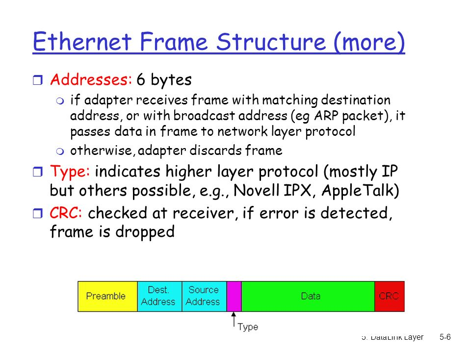 5: DataLink Layer5-6 Ethernet Frame Structure (more) r Addresses: 6 bytes m if adapter receives frame with matching destination address, or with broadcast address (eg ARP packet), it passes data in frame to network layer protocol m otherwise, adapter discards frame r Type: indicates higher layer protocol (mostly IP but others possible, e.g., Novell IPX, AppleTalk) r CRC: checked at receiver, if error is detected, frame is dropped