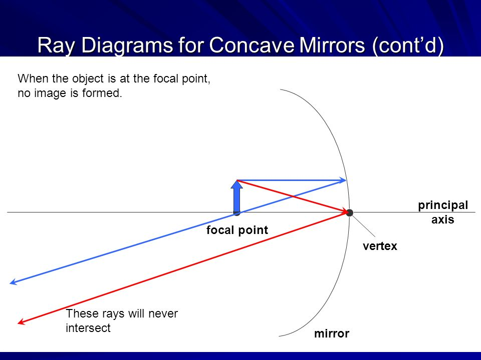 Introduction To Ray Diagrams How To Draw Them For Curved Mirrors