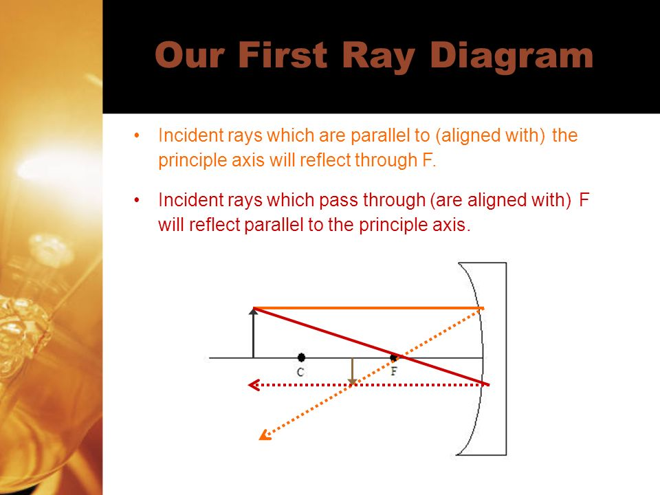 Our First Ray Diagram Incident rays which are parallel to (aligned with) the principle axis will reflect through F.