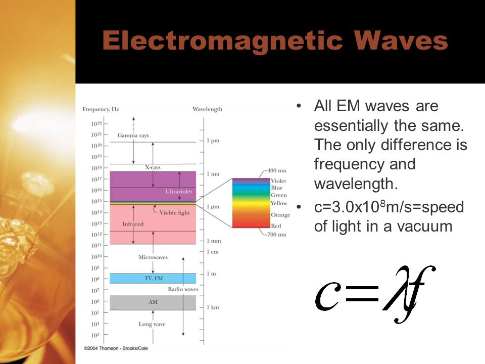 Electromagnetic Waves All EM waves are essentially the same.