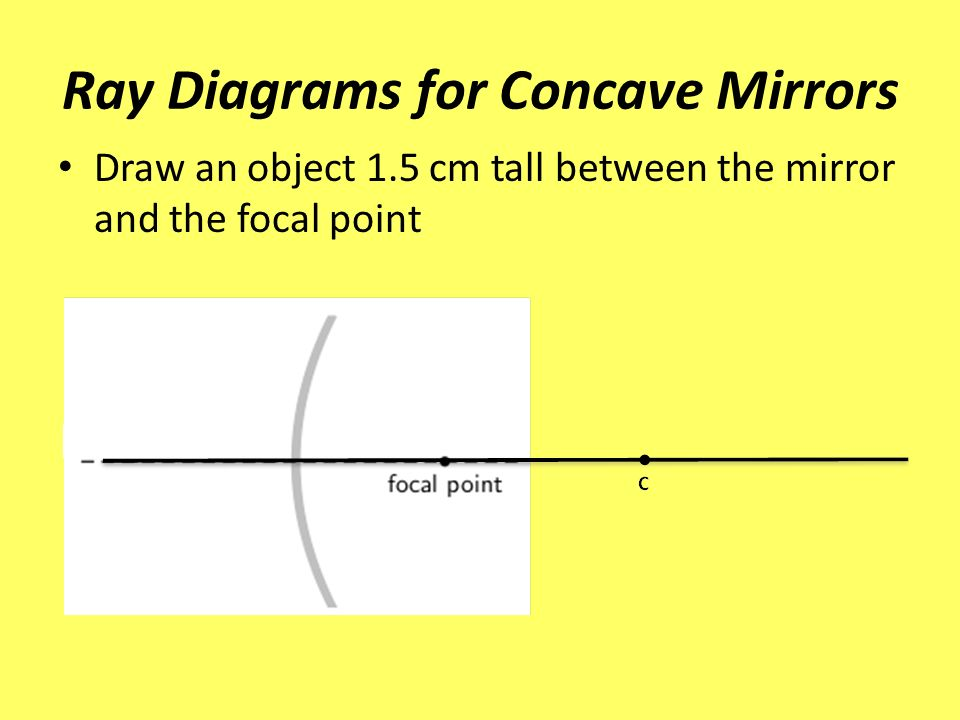 Concave Mirrors Lg I Can Describe The Uses Of Concave Mirrors And