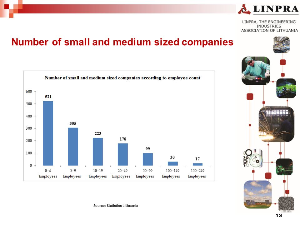 Number of small and medium sized companies 13 Source: Statistics Lithuania