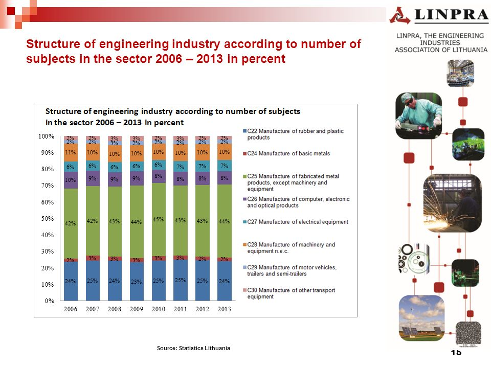 Structure of engineering industry according to number of subjects in the sector 2006 – 2013 in percent 15 Source: Statistics Lithuania