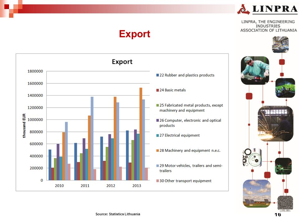 Export 16 Source: Statistics Lithuania