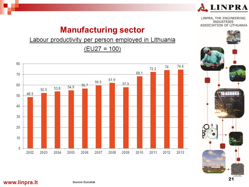 21 Manufacturing sector Labour productivity per person employed in Lithuania (EU27 = 100)   Source: Eurostat