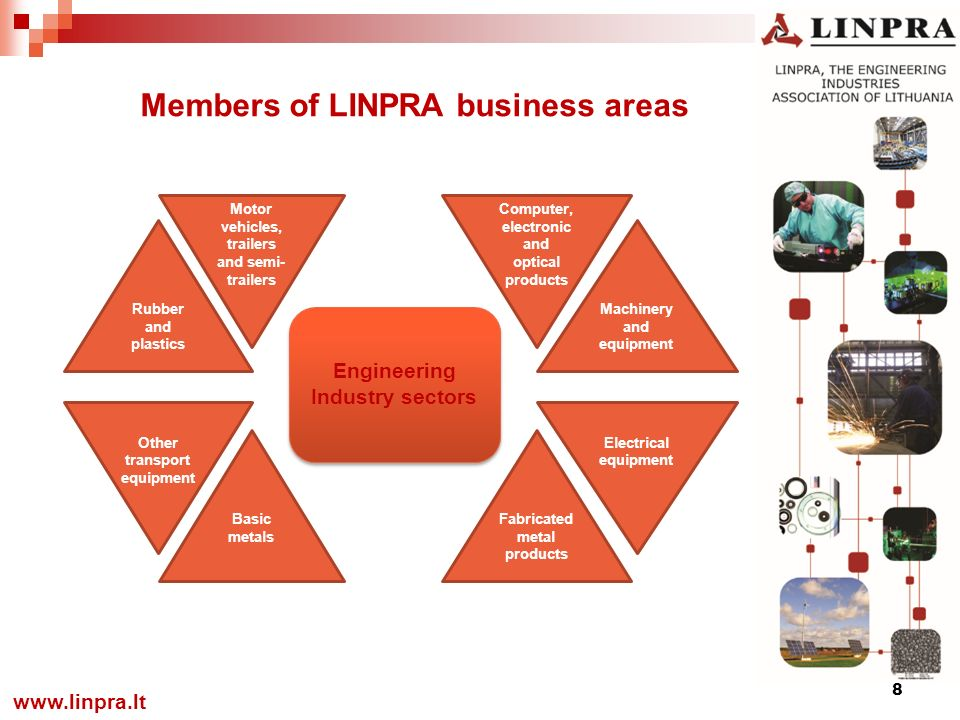Members of LINPRA business areas 8   Rubber and plastics Other transport equipment Motor vehicles, trailers and semi- trailers Basic metals Machinery and equipment Electrical equipment Computer, electronic and optical products Fabricated metal products Engineering Industry sectors