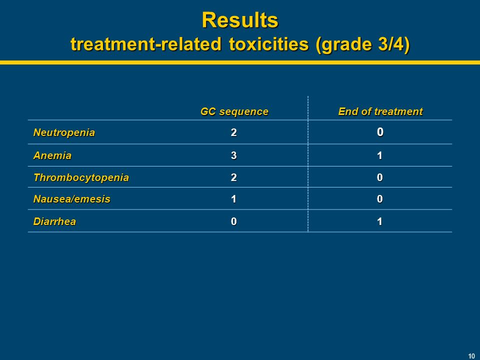 10 Results treatment-related toxicities (grade 3/4) GC sequence End of treatment Neutropenia20 Anemia31 Thrombocytopenia20 Nausea/emesis10 Diarrhea01