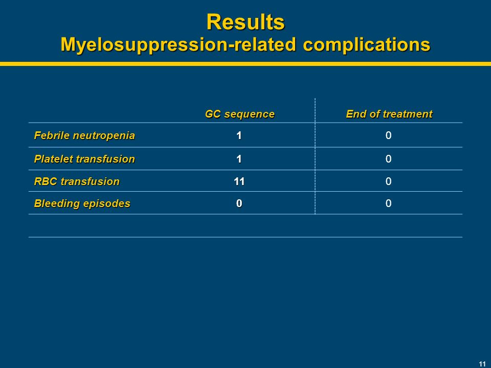 11 Results Myelosuppression-related complications GC sequence End of treatment Febrile neutropenia 10 Platelet transfusion 10 RBC transfusion 110 Bleeding episodes 00