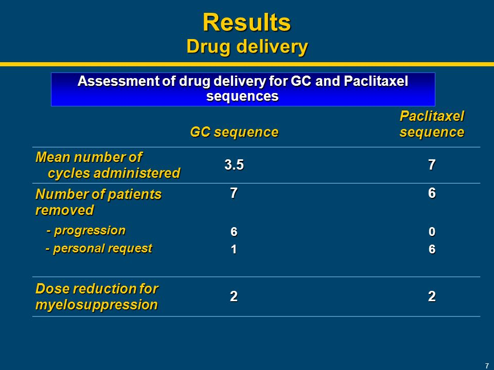 7 Results Drug delivery GC sequence Paclitaxel sequence Mean number of cycles administered 3.57 Number of patients removed - progression - progression - personal request - personal request Dose reduction for myelosuppression 22 Assessment of drug delivery for GC and Paclitaxel sequences