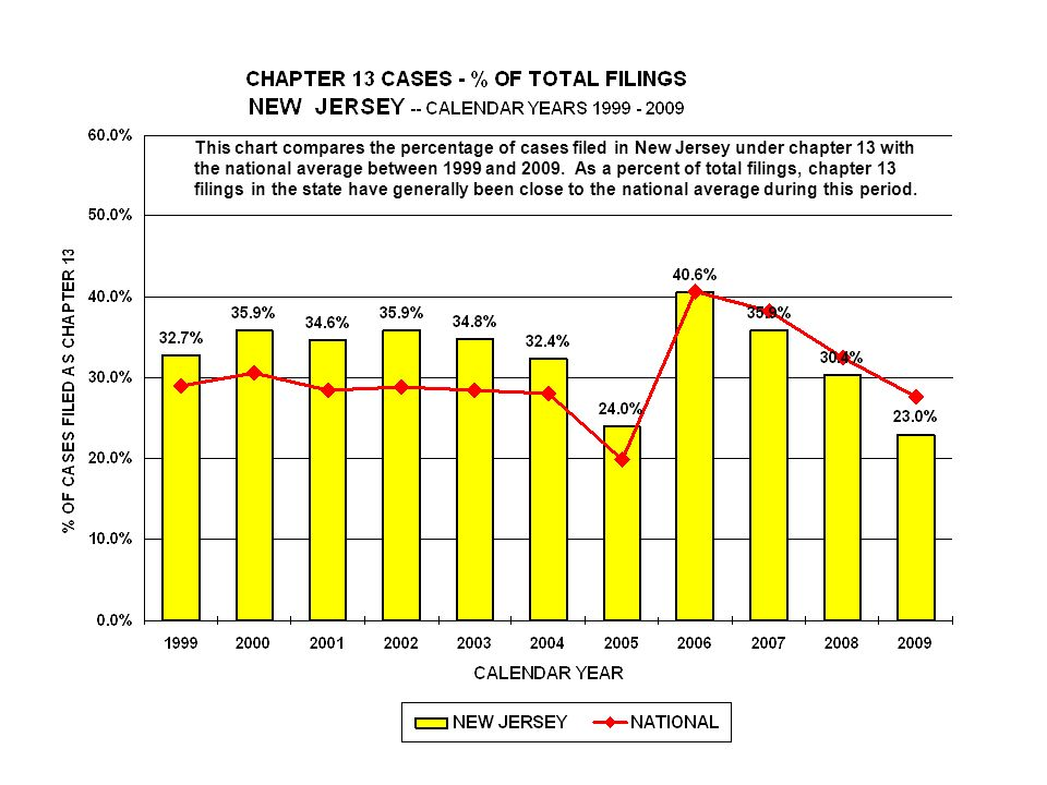 This chart compares the percentage of cases filed in New Jersey under chapter 13 with the national average between 1999 and 2009.