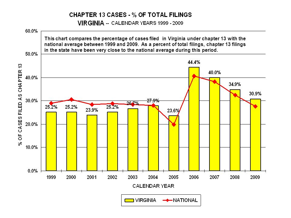 This chart compares the percentage of cases filed in Virginia under chapter 13 with the national average between 1999 and 2009.