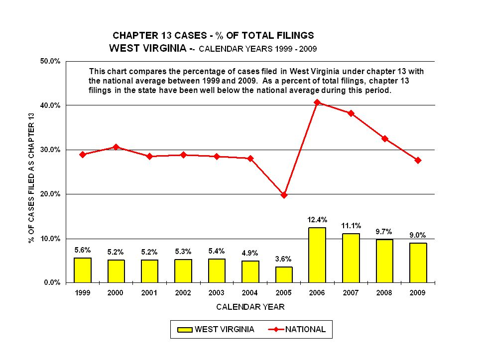 This chart compares the percentage of cases filed in West Virginia under chapter 13 with the national average between 1999 and 2009.