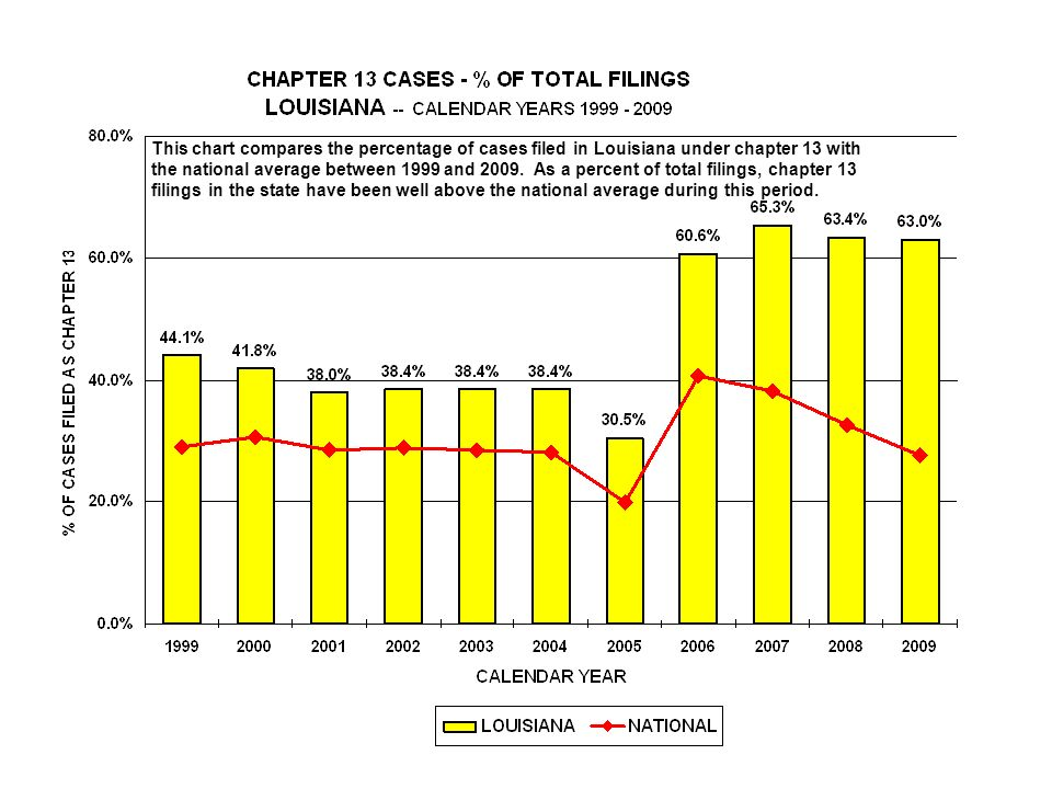 This chart compares the percentage of cases filed in Louisiana under chapter 13 with the national average between 1999 and 2009.