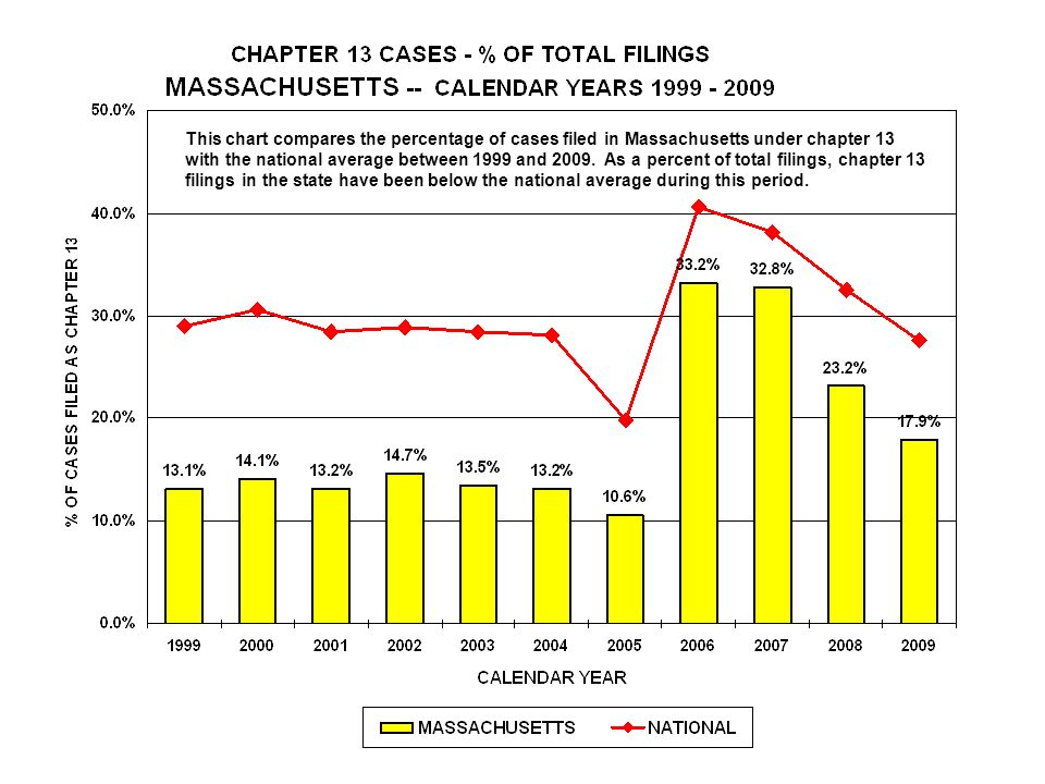 This chart compares the percentage of cases filed in Massachusetts under chapter 13 with the national average between 1999 and 2009.