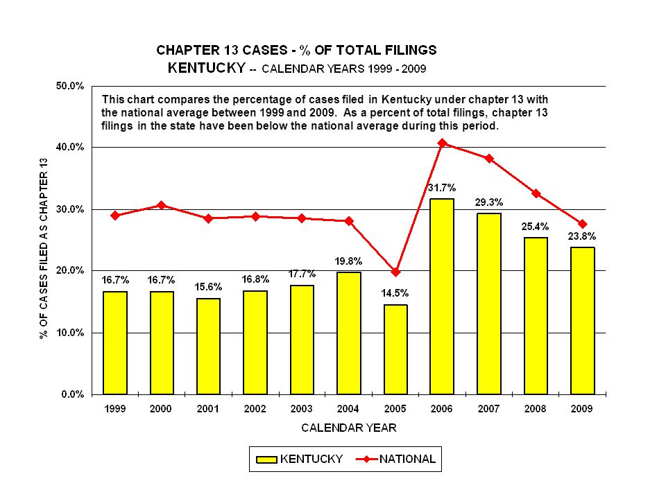 This chart compares the percentage of cases filed in Kentucky under chapter 13 with the national average between 1999 and 2009.