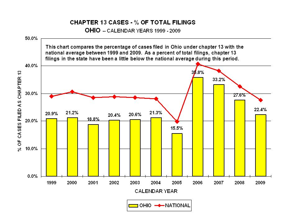 This chart compares the percentage of cases filed in Ohio under chapter 13 with the national average between 1999 and 2009.