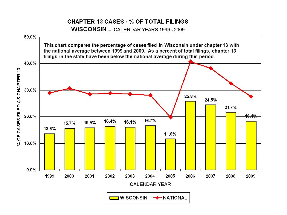 This chart compares the percentage of cases filed in Wisconsin under chapter 13 with the national average between 1999 and 2009.