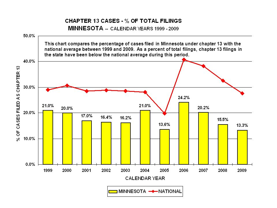 This chart compares the percentage of cases filed in Minnesota under chapter 13 with the national average between 1999 and 2009.