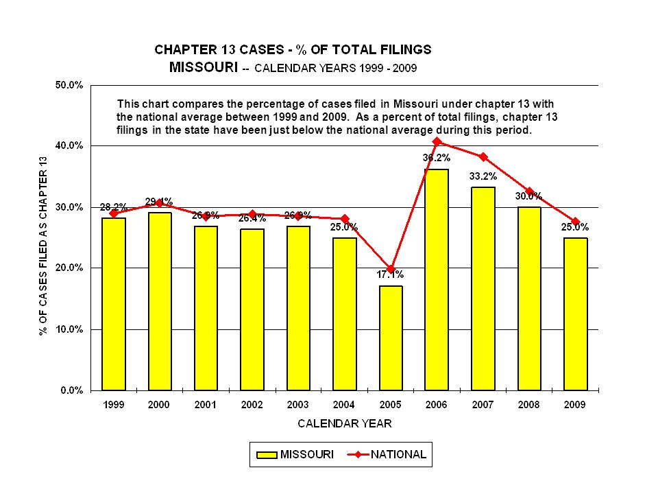This chart compares the percentage of cases filed in Missouri under chapter 13 with the national average between 1999 and 2009.