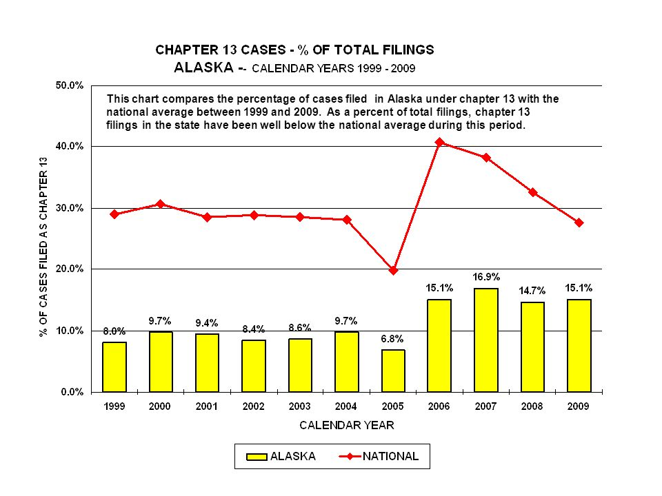 This chart compares the percentage of cases filed in Alaska under chapter 13 with the national average between 1999 and 2009.