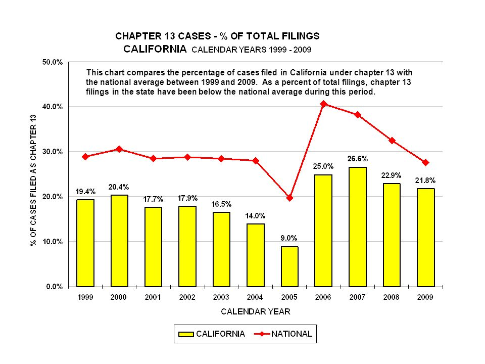 This chart compares the percentage of cases filed in California under chapter 13 with the national average between 1999 and 2009.